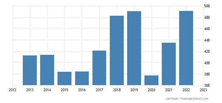 european union exports canada