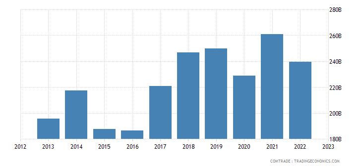 european union exports china