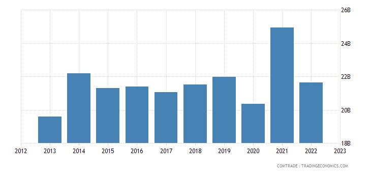 european union exports egypt