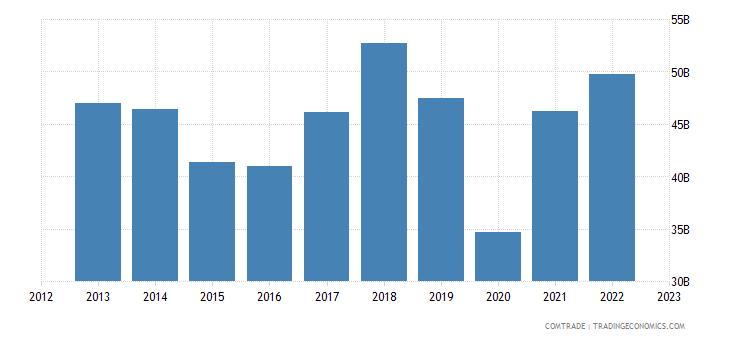 european union exports india