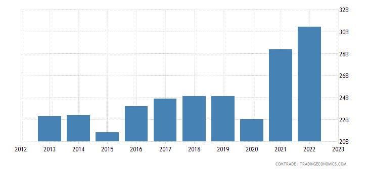 european union exports israel