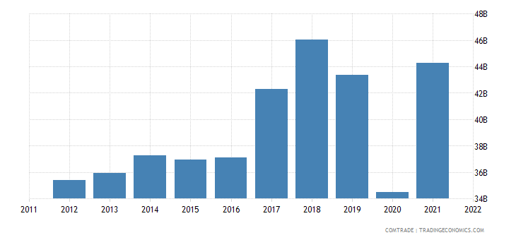 european union exports mexico