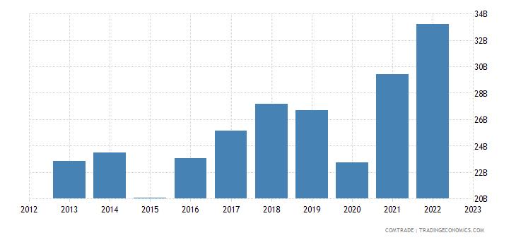 european union exports morocco