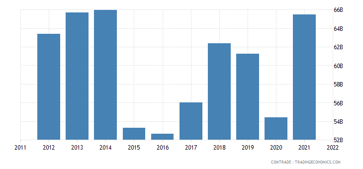 european union exports norway