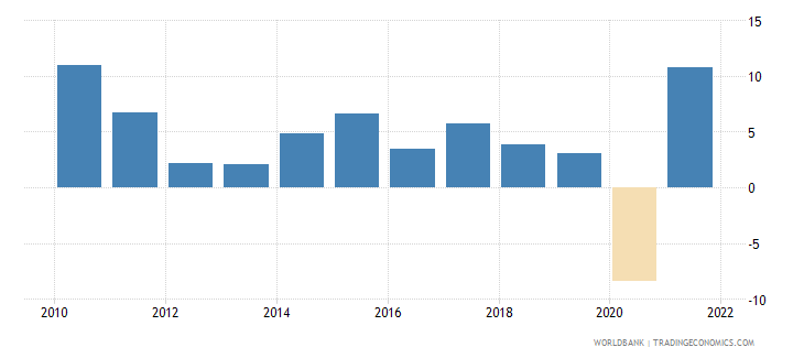 european union exports of goods and services annual percent growth wb data