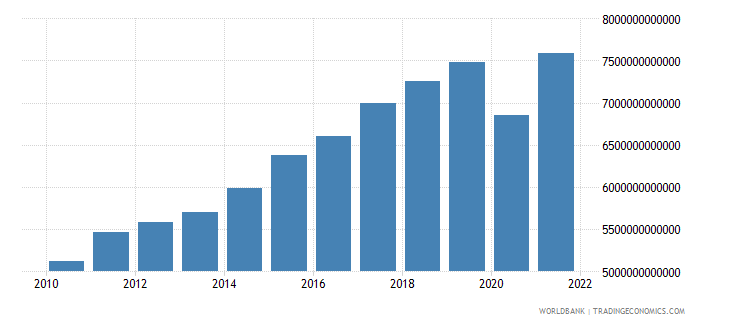 european union exports of goods and services constant 2005 us$ wb data