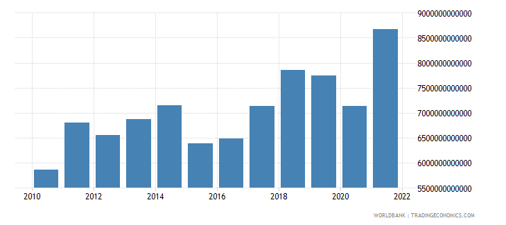 european union exports of goods and services current us$ wb data