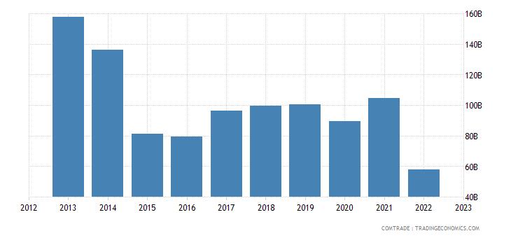 european union exports russia