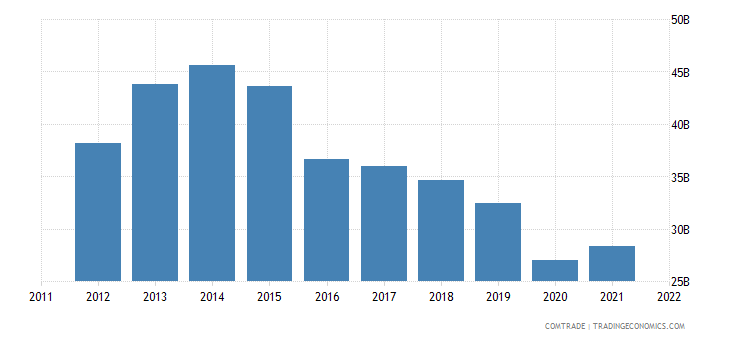 european union exports saudi arabia