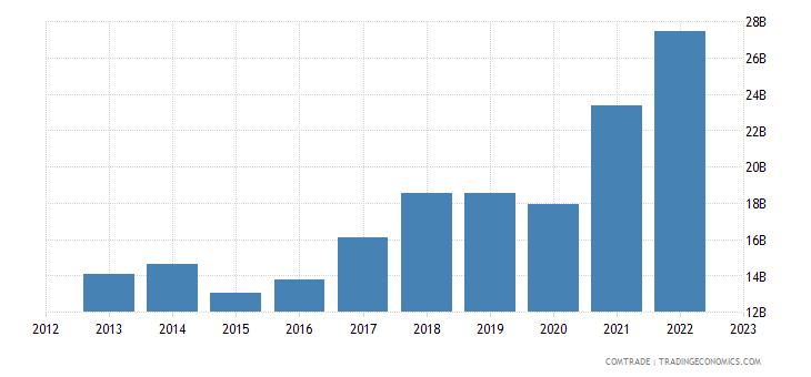 european union exports serbia