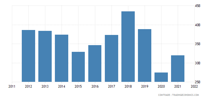 european union exports singapore