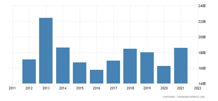 european union exports switzerland