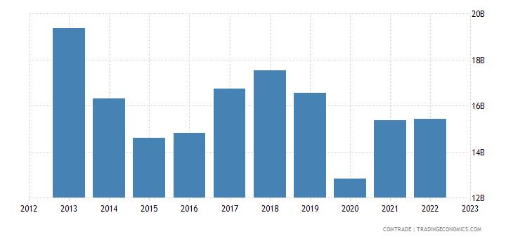 european union exports thailand