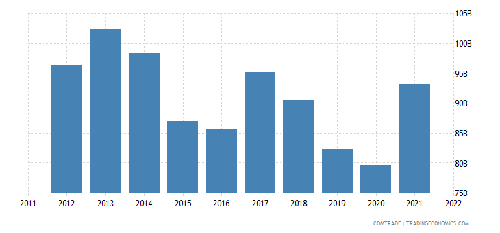 european union exports turkey