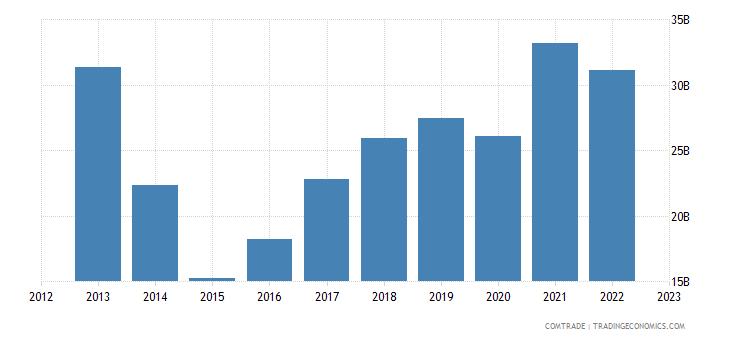 european union exports ukraine