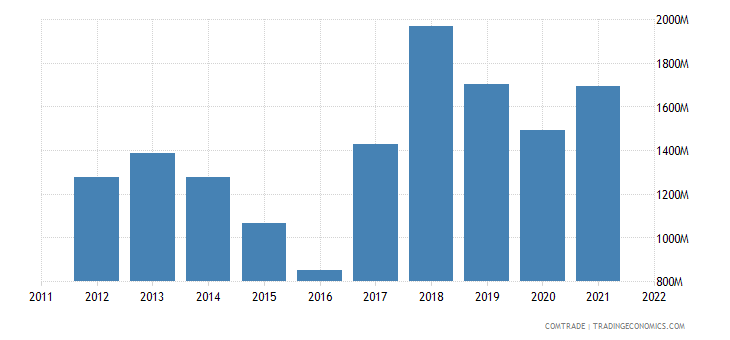 european union exports zinc