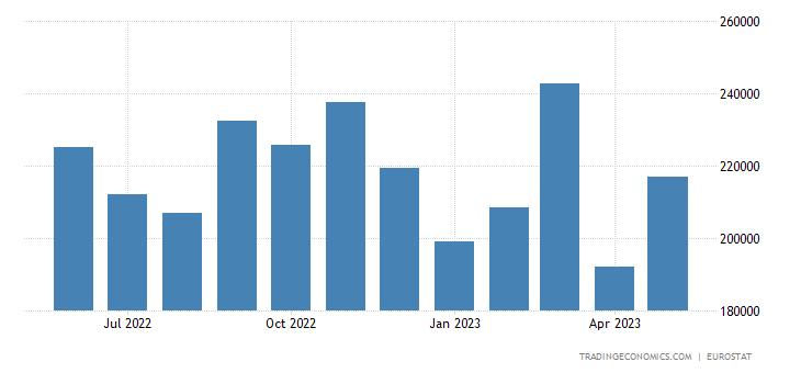 European Union Exports
