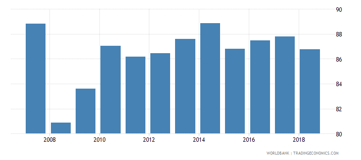 european union fertilizer consumption percent of fertilizer production wb data