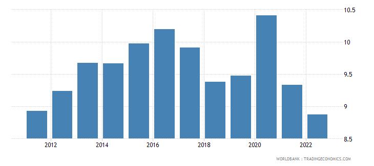european union food imports percent of merchandise imports wb data