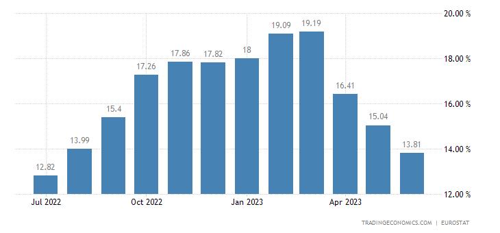 European Union Food Inflation