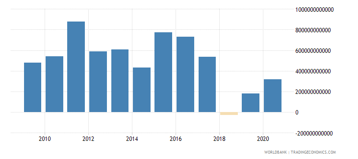 european union foreign direct investment net inflows bop current us$ wb data