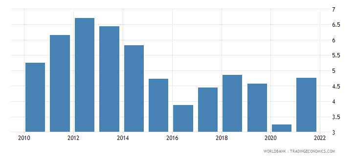 european union fuel exports percent of merchandise exports wb data