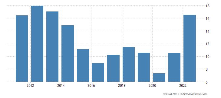european union fuel imports percent of merchandise imports wb data