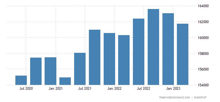 European Union Full Time Employment