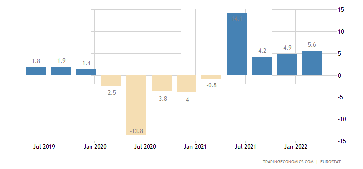 European Union GDP Annual Growth Rate