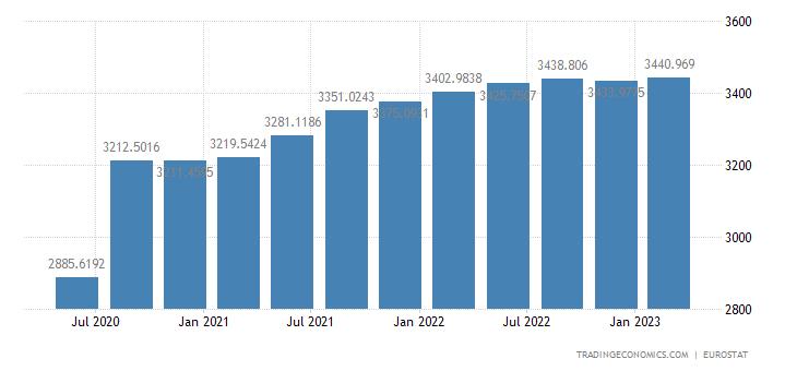 European Union GDP Constant Prices