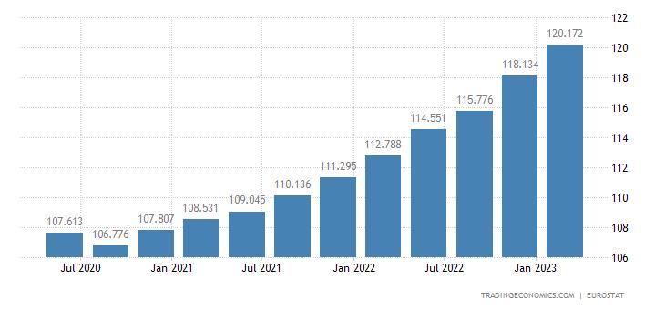 European Union GDP Deflator