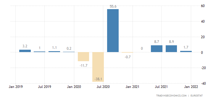 European Union Gdp Growth Annualized