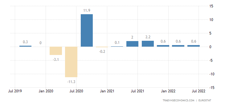 European Union GDP Growth Rate