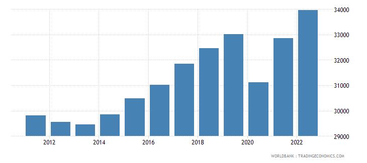 european union gdp per capita constant 2005 us$ wb data
