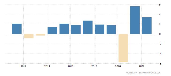 european union gdp per capita growth annual percent wb data