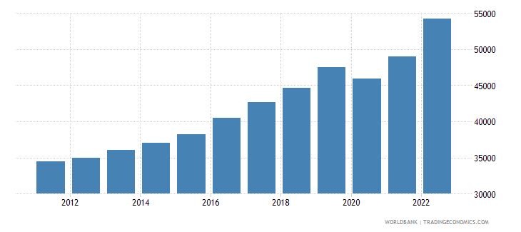 european union gdp per capita ppp current international $ wb data