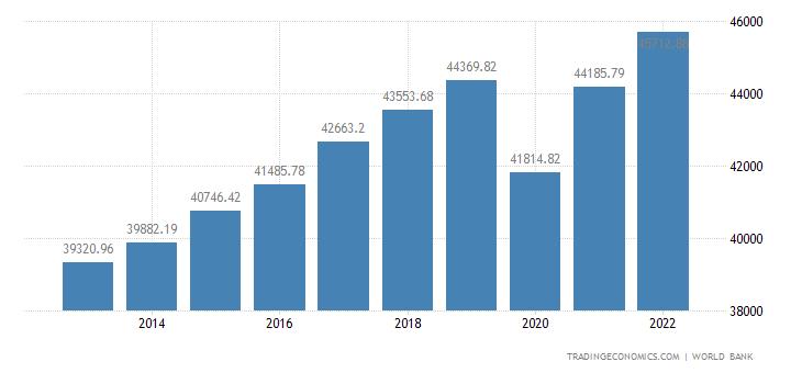 European Union GDP Per Capita Ppp
