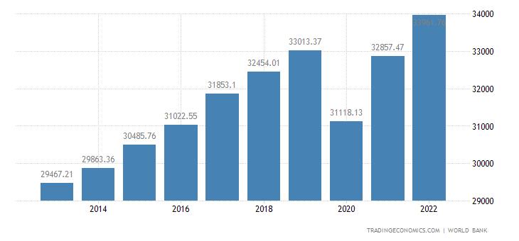 European Union GDP Per Capita