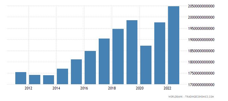 european union gdp ppp constant 2011 international $ wb data