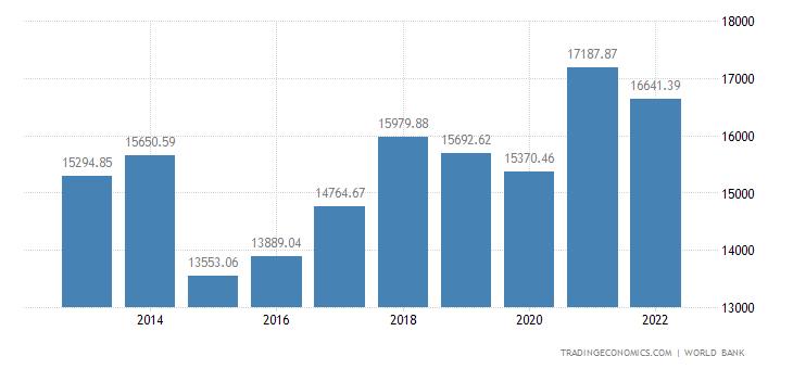 European Union GDP