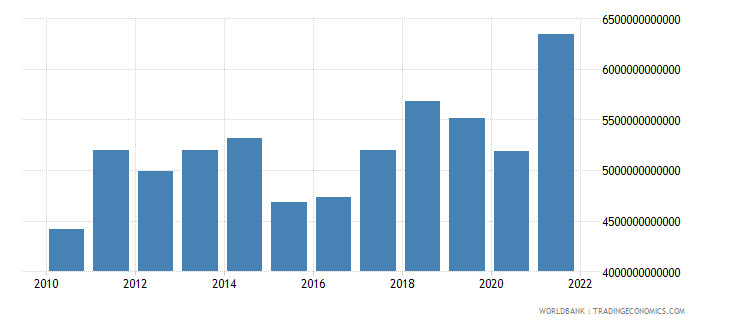 european union goods exports bop current us$ wb data