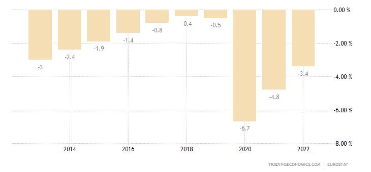 European Union Government Budget