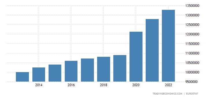 European Union Government Debt