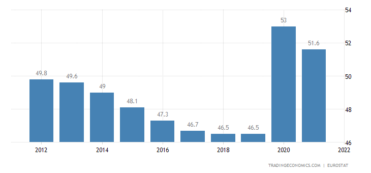 European Union Government Spending To GDP