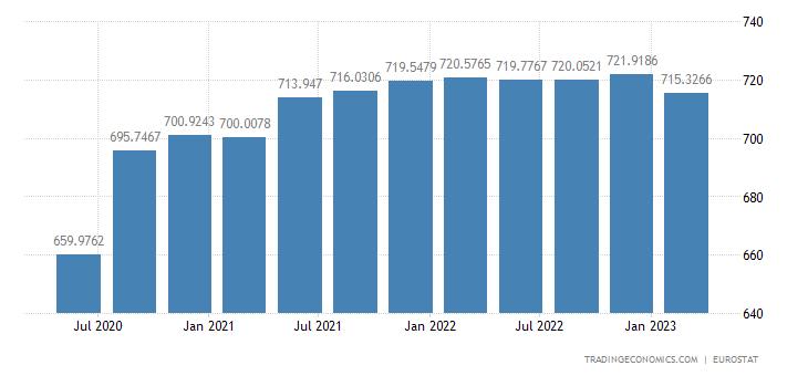 European Union Government Spending