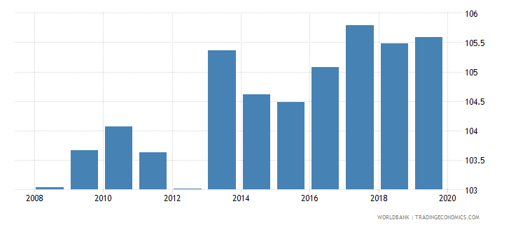 european union gross enrolment ratio lower secondary female percent wb data