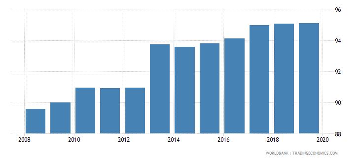 european union gross enrolment ratio primary to tertiary male percent wb data