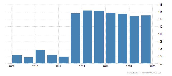 european union gross enrolment ratio upper secondary female percent wb data