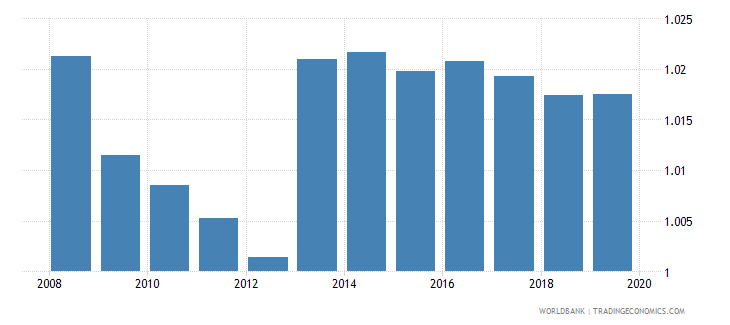 european union gross enrolment ratio upper secondary gender parity index gpi wb data