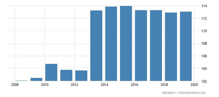 european union gross enrolment ratio upper secondary male percent wb data